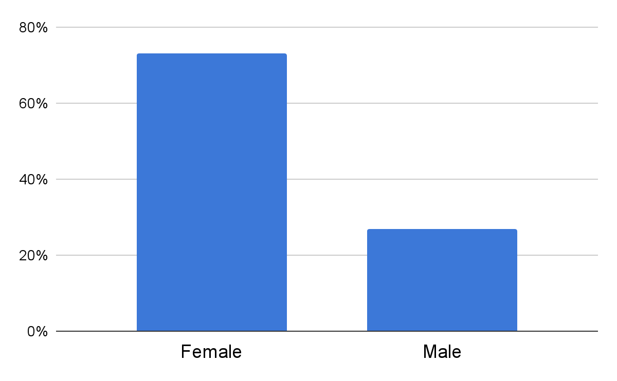 gender profile of How to Find a Doctor blog