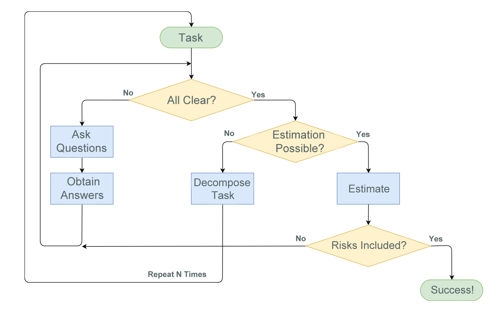 Project Estimation Flowchart